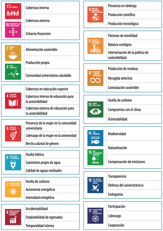 Tabla indicadores ODS
